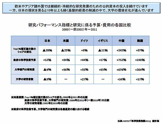 研究パフォーマンス指標と研究費などの国際比較