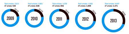 ネイチャー出版索引(NPI)に占めるアジア・太平洋の研究者のシェア推移