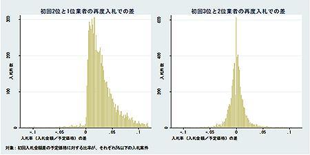 再度入札での入札価格の差。左は初回2位と1位業者の再度入札での差