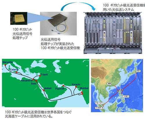 内閣総理大臣賞を受賞した「100ギガビット級の超高速光伝送システム技術」