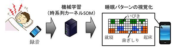 図 大阪大学の研究グループが開発した簡単に録音して睡眠パターンを可視化する技術の概念図(作成・提供:大阪大学研究グループ/JST)