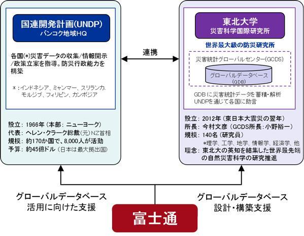 図 巨大自然災害の被害低減目指す共同プロジェクトの概念図(提供・東北大学/東北大学災害科学国際研究所)