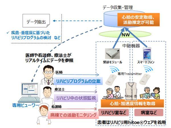 図 「リハビリ患者モニタリングシステム」システム構成(藤田保健衛生大学など共同研究グループ作成・提供)