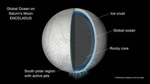 図3. エンセラダスの内部構造のイメージ。上層から氷の層、海、岩石コア。今年9月に、海が天体全体に存在することが明らかになった。*この図のそれぞれの層の厚さは正確なスケールではない。(画像提供:NASA/JPL)