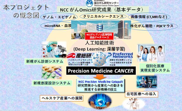 図 国立がん研究センターなどが開始したがん医療システム開発プロジェクトの概念図(国立がん研究センター作成・提供)