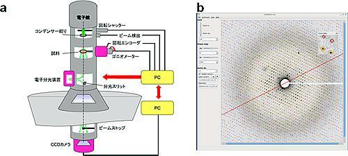 開発した電子線回折計の模式図(a)と電子線回折パターン処理ソフトで表示した回折パターンの一部(b)