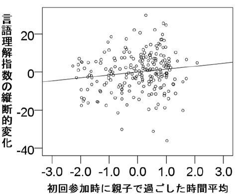 初回調査時に親子で過ごした1日の平均時間(重回帰分析の補正値)と3年後の言語理解指数の相関