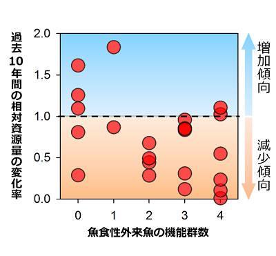 草食性外来魚の機能群数が多いほど、過去10年間(1998〜2008年)相対資源量が減少傾向にあることを示すデータ。それぞれの点は全国の23湖沼を示している。変化率が1.0未満は相対資源量の減少を、変化量が1.0を超えると相対資源量の増加を示す。