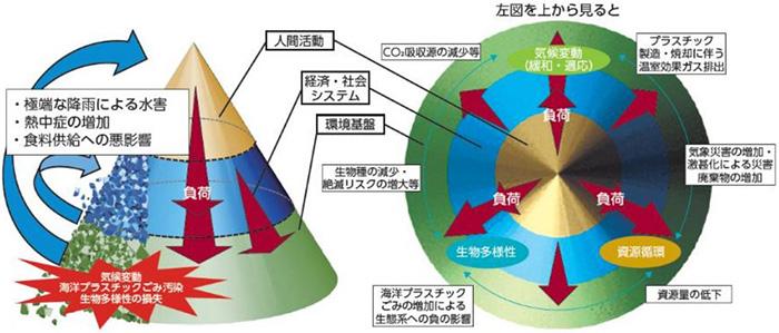 人間生活、経済・社会システムに起因する環境への影響の概念図(環境省提供)