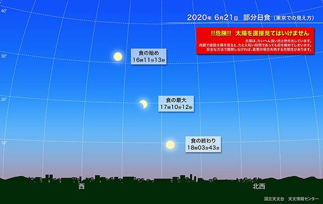 6月21日の部分日食、東京での見え方(国立天文台提供)