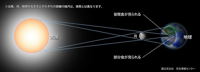日食の仕組み(国立天文台提供)