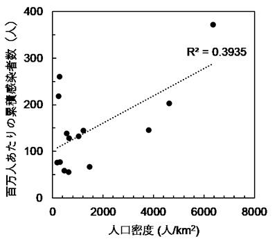 人口密度と累積感染者数との相関関係を示したグラフ(名古屋工業大学提供)