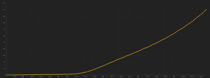 世界の感染者数が直線的に増えていることを示すグラフ(米ジョンズ・ホプキンズ大学提供)