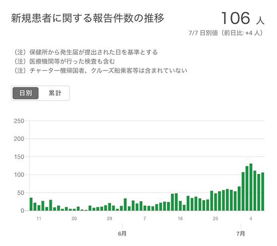 一日当たりの新規陽性確認・報告者の推移を示すグラフ(提供・東京都)