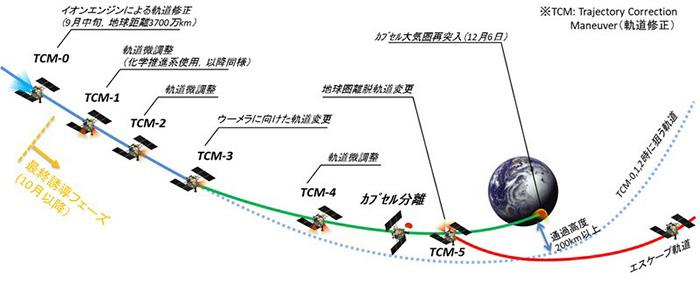 はやぶさ2の地球帰還計画(JAXA提供)