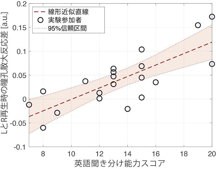 プレテストの成績(横軸)と瞳孔反応の度合い(縦軸)の関係(豊橋技術科学大学提供)