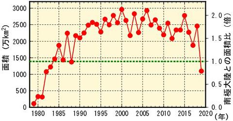 オゾンホール面積の年最大値の推移(赤い点と線)。1979年以降の年最大値の経年変化で、緑色の破線は南極大陸の面積を示す。2019年はオゾンホールが最初に報告された1985年以降最小値になった(NASAのデータなどをもとに気象庁が作成、提供)