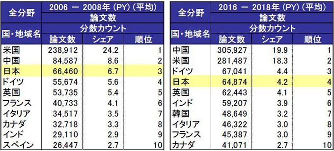 国・地域別論文数のそれぞれ「2006〜08年」「2016〜18年」の上位10位(NISTEP提供)