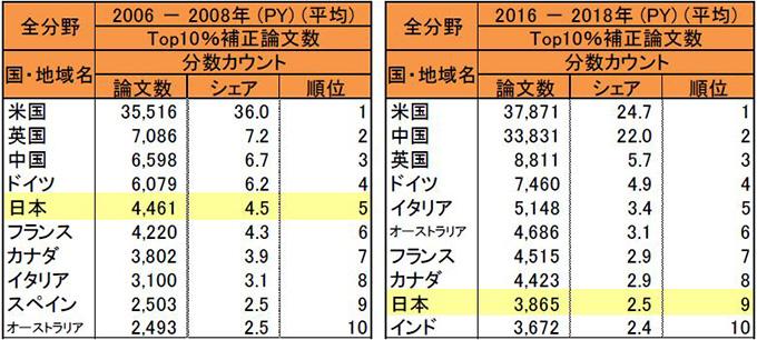Top10パーセント補正論文数のそれぞれ「2006〜08年」「2016〜18年」の上位10位(NISTEP提供)