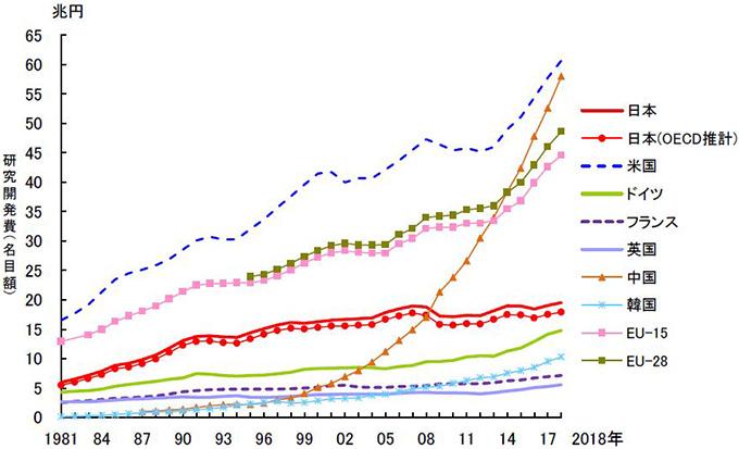 主要国の研究開発費総額の推移(NISTEP提供)