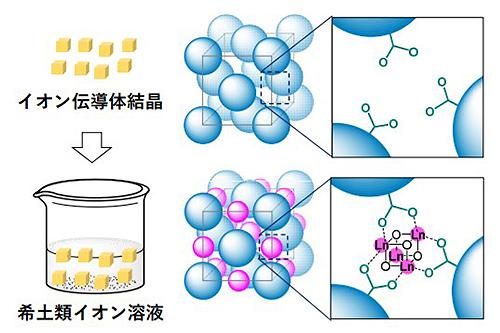 希土類水酸化物クラスター合成の模式図。溶液中の希土類イオン(Ln)が結晶内に入り込み、新たな錯体構造を作る(大阪大学提供)