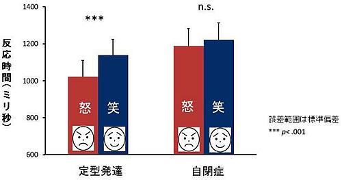 成績の比較。自閉症のこどもでは怒り顔だからといって、素早く見つけることができない。