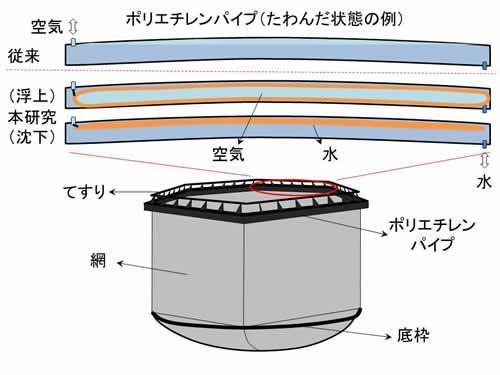 今回開発した浮沈式生簀の模式図