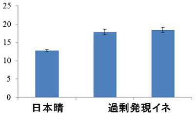 光合成速度の比較、縦軸は単位面積・時間当たりの二酸化炭素固定量(マイクロモル)