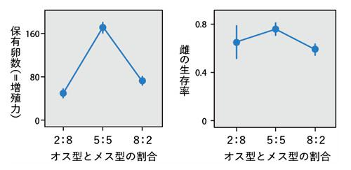 多様性を人工的に操作した実験。野外の大きなケージ(虫かご)内に、オス型とメス型の割合を変えて雌を導入して、雄も入れた場合、多様性が最も高くなる状況(5:5)で雌の繁殖力や生存率が最大になった。