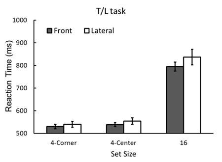 視覚探索実験で、正面から見た方が横目の観察よりも、早く標的を見つけることを示したグラフ