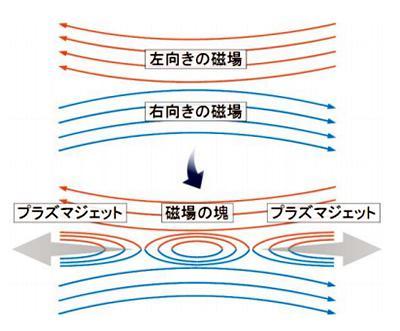 磁気リコネクション(再結合)。線は磁力線で、矢印が磁場の向きを表す。磁力線がつなぎ変わり(上段から下段)、双方向に噴出するジェット(灰色矢印)と磁場の塊が作られる。