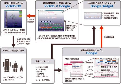 「V-Sido×Songle」のシステム構成図