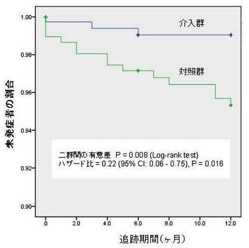 マンガを使った認知行動療法eラーニングのうつ病予防効果を12カ月追跡調査した結果