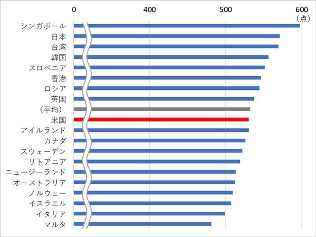 国際数学・理科教育動向調査(TIMMS)における平均得点(2015年)