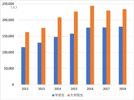 米国の大学に在籍する留学生数
