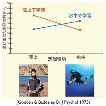 陸上で学習した場合と水中で学習した場合の実験結果(武見さん提供)