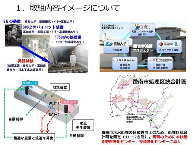 新技術を用いた汚水処理の取り組み概要(ピッチトーク資料より)