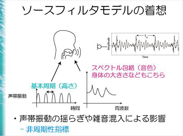 「ソースフィルタモデルの着想」(発表スライドより、森勢さん提供)。人が声帯を震わせてから、その振動が「声」になる過程を表している。