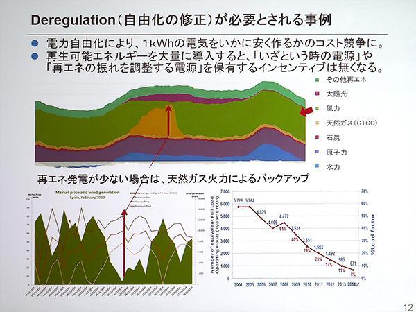 竹内氏のスペインの事例についてのスライド。再生可能エネルギーだけでなく、いざという時の電源確保が必要だという。