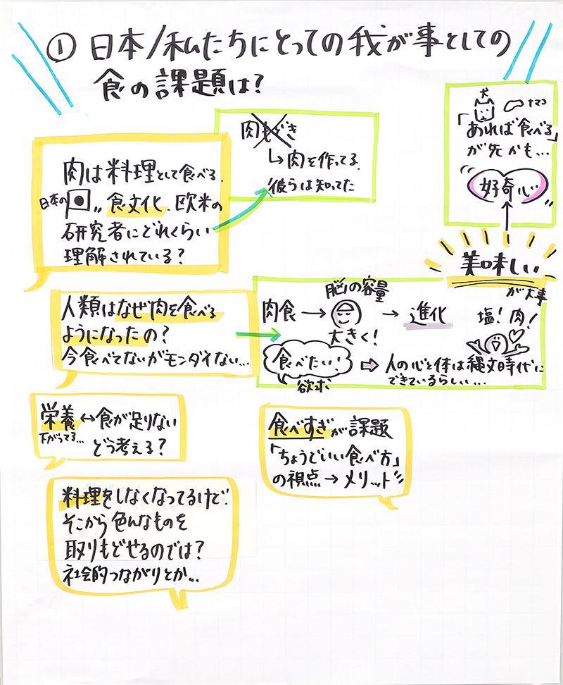 『食』の未来をどう作るか グラフィックレコーディングNo.4
