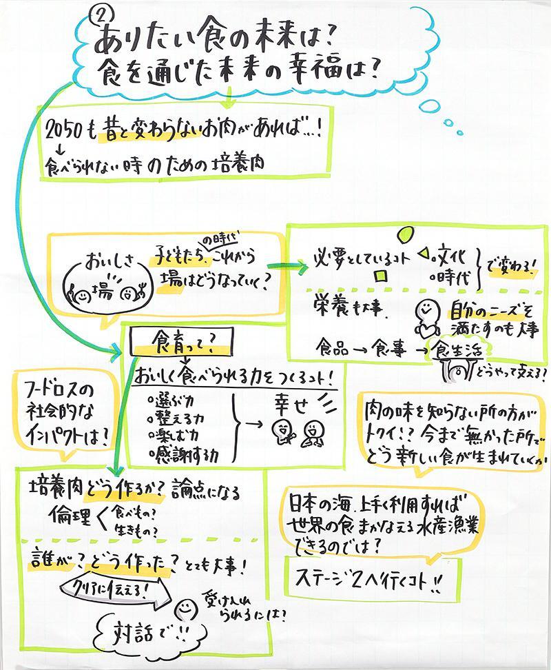 『食』の未来をどう作るか グラフィックレコーディングNo.5