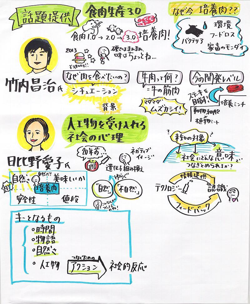 『食』の未来をどう作るか グラフィックレコーディングNo.2