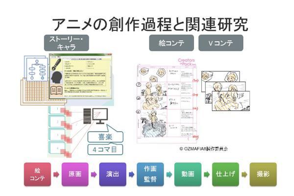 アニメ創作に関連する研究を紹介するスライド(上野さん提供)。上野さんが開発したプロット創作支援システム(左)とVコンテ制作(右)、アニメ制作過程(下)について説明された