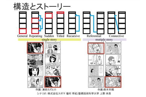 上野さんの最新研究を紹介したスライド(上野さん提供)。4コマ漫画は、漫画家、漫画制作会社の協力により制作されたオリジナル作品