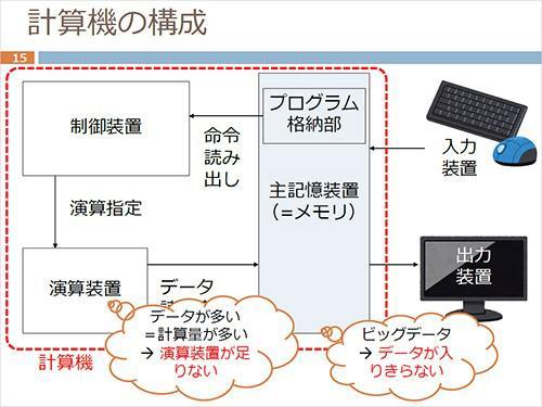 画像 計算機(コンピューター)の構成(原さん提供)