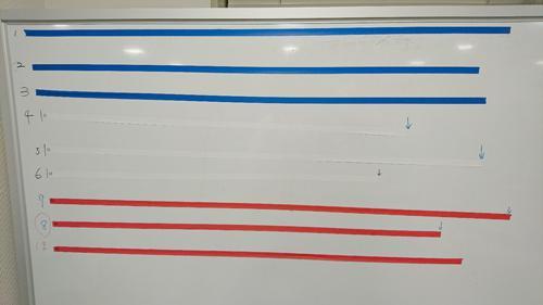 写真3 「1メートルを作る」の結果、チーム8の優勝。マスキングテープの色をよく見ると…
