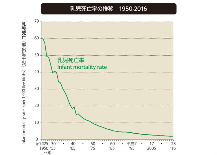 ※政府統計「平成30年 わが国の人口動態」より