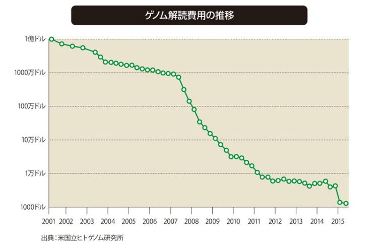 過去15年でゲノム解読の値段は10分の1になった。2001年には1億ドル(約100億円)だったのが、2007年頃から低価格の解読装置が登場し費用が下落。2015年には1000ドル(約10万円)になった。