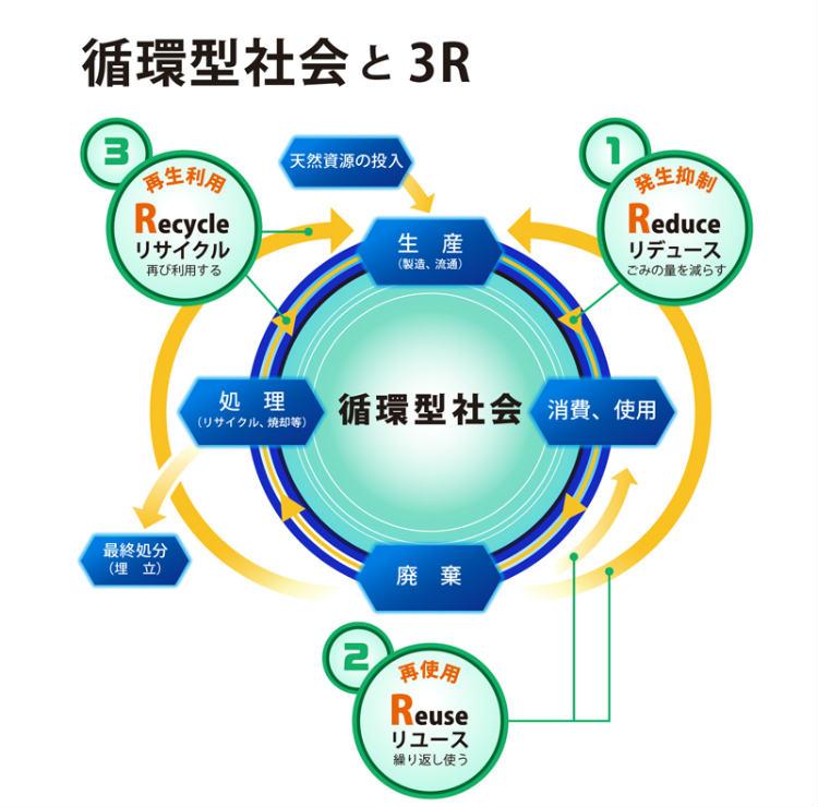 「3R」は、ごみを減らし(Reduce)、使えるものは繰り返し使い(Reuse)、資源になるものは再利用する(Recycle)取り組みのこと。 「循環型社会」は、「3R」等の活動を通じて地球上の限りある資源を大切に使い、環境への負荷をできる限り抑える社会のこと。