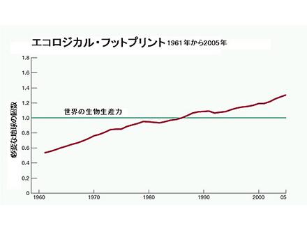 人類の需要続けば2030年までに地球が2個必要